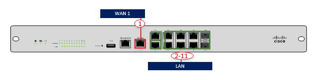 Ports on the Meraki MX100 (using a single WAN port--internet only)