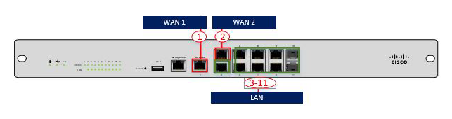 Ports on the Meraki MX100 (using a two WAN ports: internet and LTE, internet and internet)