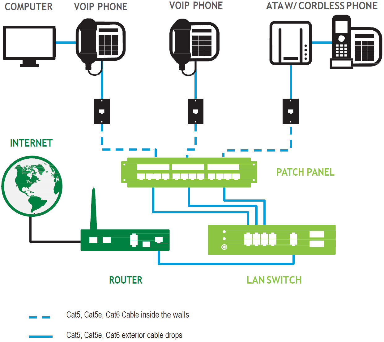 Phone And Computer Connection Diagrams